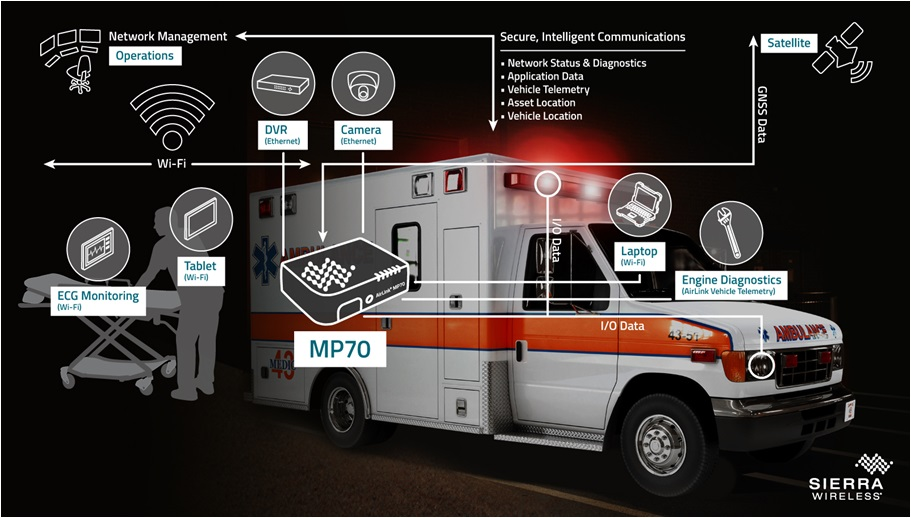 Ambulance connectée Sierra Wireless
